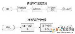 uefi启动的详细图文教程
